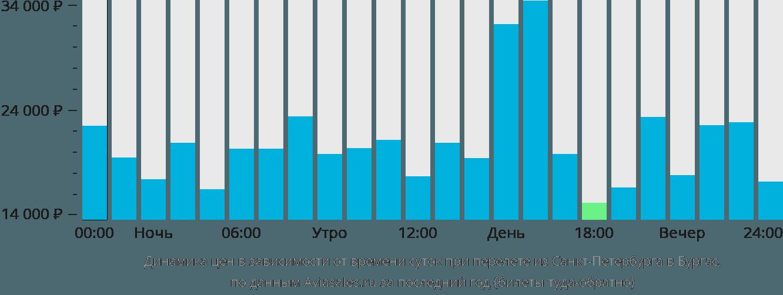Динамика цен в зависимости от времени вылета из Санкт-Петербурга в Бургас