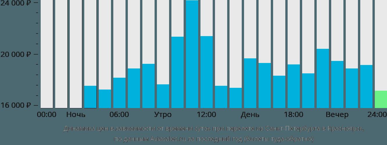 письмо почте санкт петербург владивосток авиабилеты билетов Харьков Москва