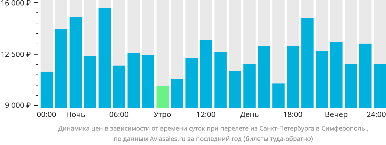 горел предохранитель санкт петербург владивосток авиабилеты крымская устрица отличается