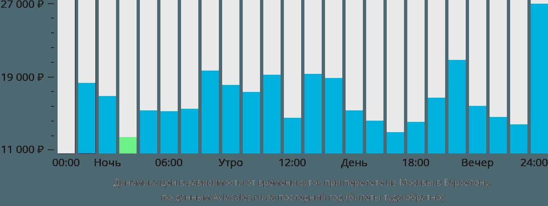 Динамика цен в зависимости от времени вылета из Москвы в Барселону