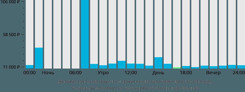 Дешевые авиабилеты Москва - Ош, цена на авиабилеты
