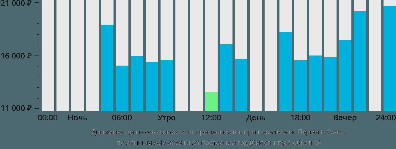 Динамика цен в зависимости от времени вылета из Перми в Сочи