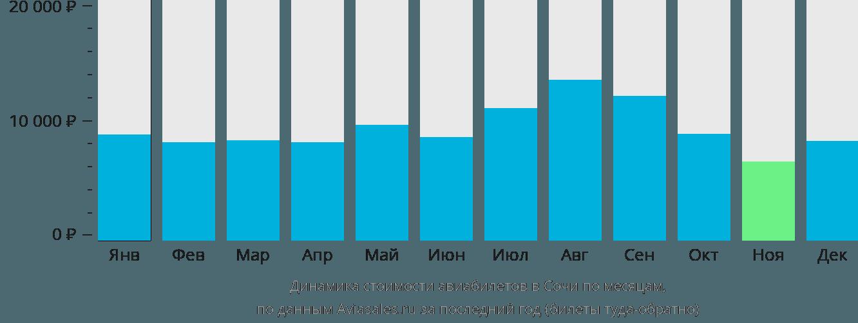 Динамика стоимости авиабилетов в Сочи по месяцам