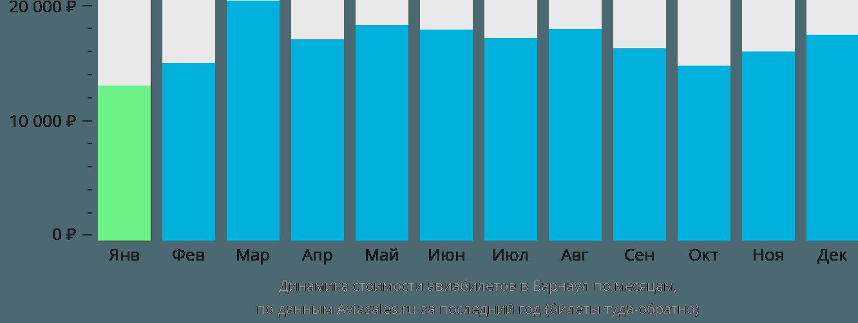 Динамика стоимости авиабилетов в Барнаул по месяцам