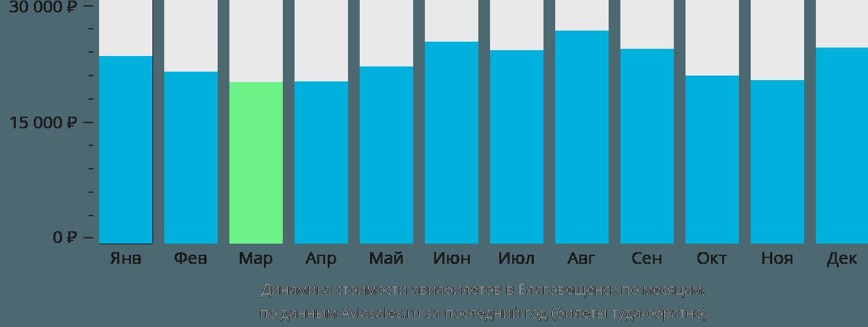 Динамика стоимости авиабилетов в Благовещенск по месяцам