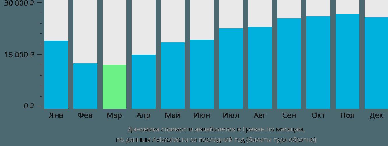 Динамика стоимости авиабилетов в Ереван по месяцам