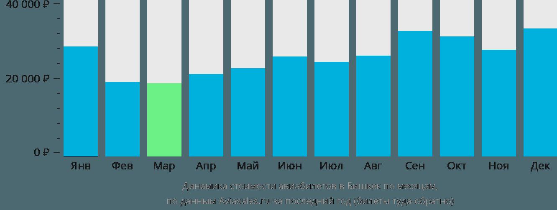 Динамика стоимости авиабилетов в Бишкек по месяцам