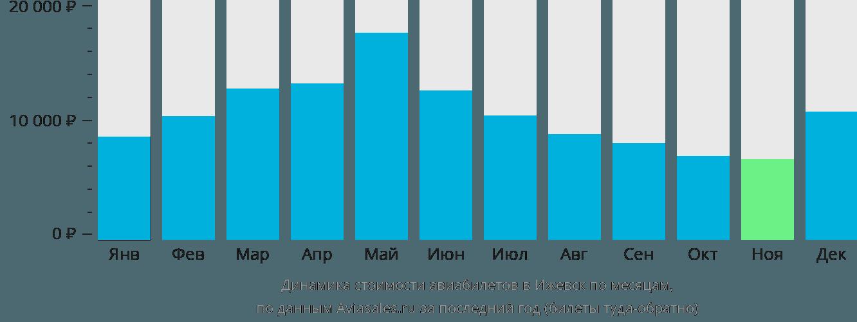 Динамика стоимости авиабилетов в Ижевск по месяцам