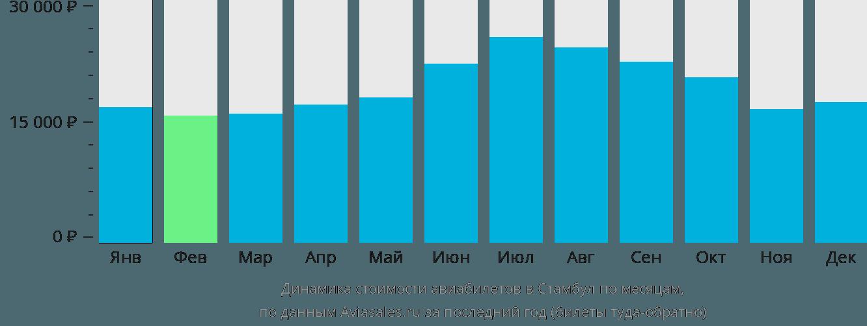 Динамика стоимости авиабилетов в Стамбул по месяцам