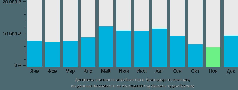 Динамика стоимости авиабилетов в Краснодар по месяцам