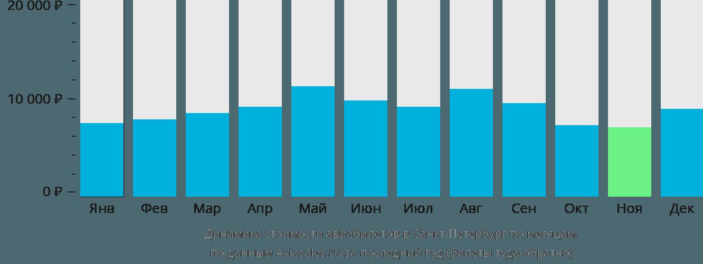 Динамика стоимости авиабилетов в Санкт-Петербург по месяцам
