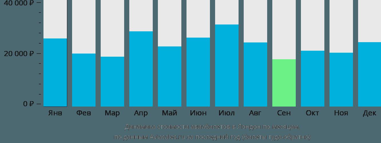 Динамика стоимости авиабилетов в Лондон по месяцам