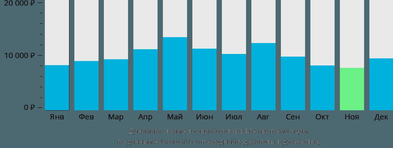 Динамика стоимости авиабилетов в Москву по месяцам