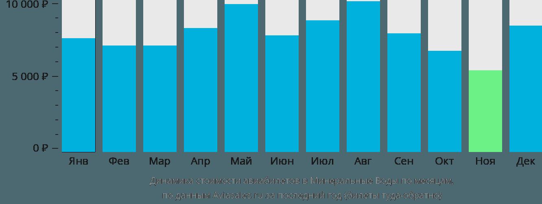 Динамика стоимости авиабилетов в Минеральные воды по месяцам