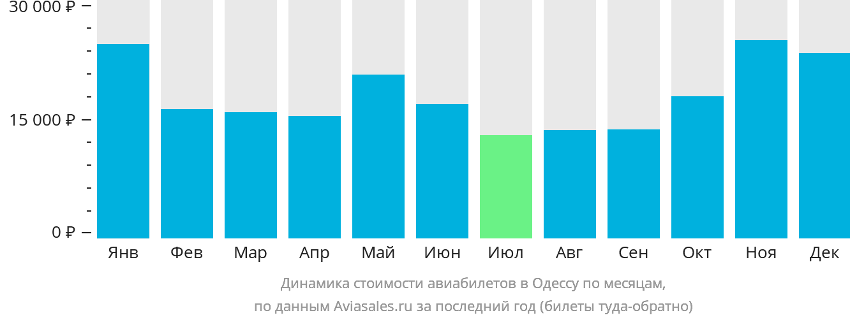 Динамика стоимости авиабилетов в Одессу по месяцам