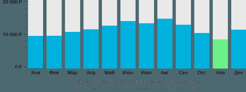 Динамика стоимости авиабилетов в Симферополь по месяцам