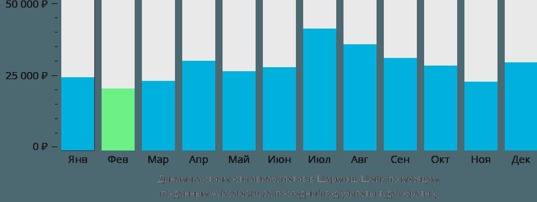 Динамика стоимости авиабилетов в Шарм Эль Шейх по месяцам
