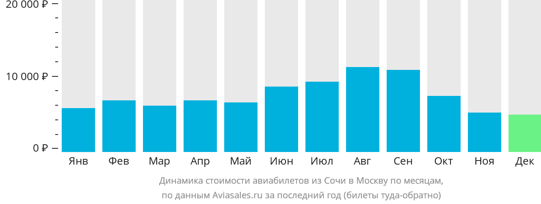 Динамика стоимости авиабилетов из Сочи в Москву по месяцам
