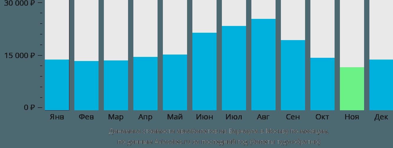 Динамика стоимости авиабилетов из Барнаула в Москву по месяцам