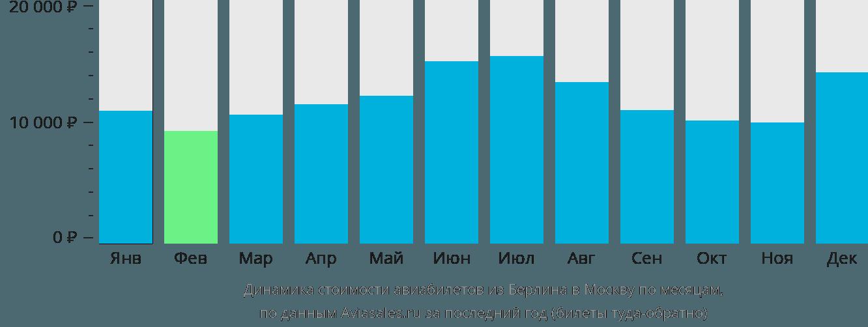 Динамика стоимости авиабилетов из Берлина в Москву по месяцам