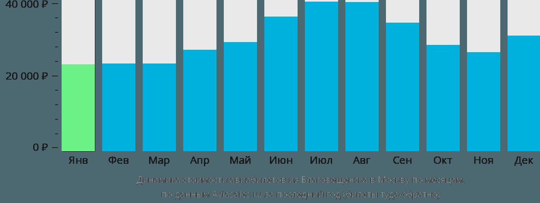 Динамика стоимости авиабилетов из Благовещенска в Москву по месяцам