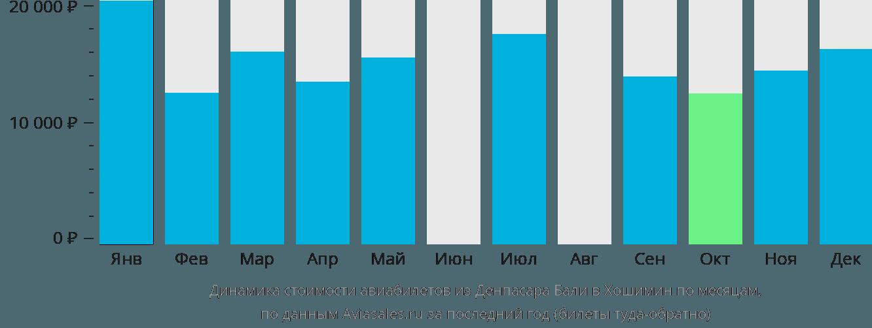 Динамика стоимости авиабилетов из Денпасара в Хошимин по месяцам