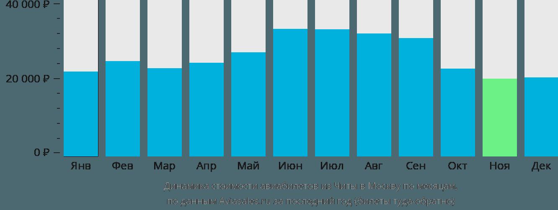 Динамика стоимости авиабилетов из Читы в Москву по месяцам