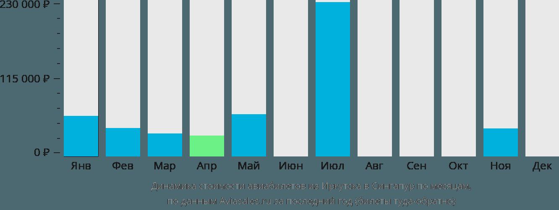 Динамика стоимости авиабилетов из Иркутска в Сингапур по месяцам