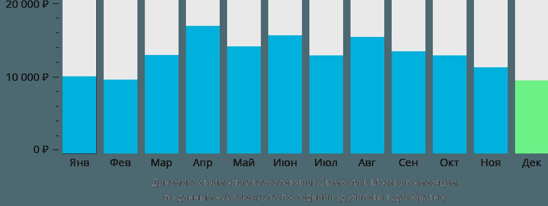 Динамика стоимости авиабилетов из Стамбула в Москву по месяцам