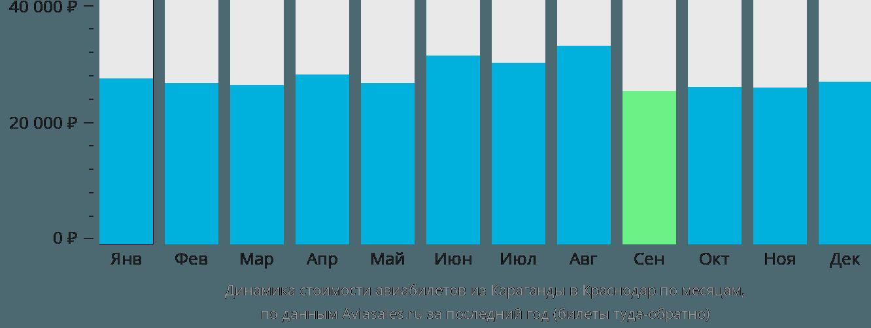 Динамика стоимости авиабилетов из Караганды в Краснодар по месяцам