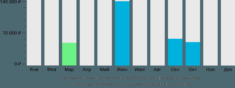 стоимость авиабилетов киров симферополь