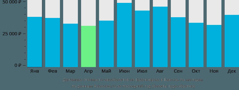 Динамика стоимости авиабилетов из Красноярска в Бангкок по месяцам
