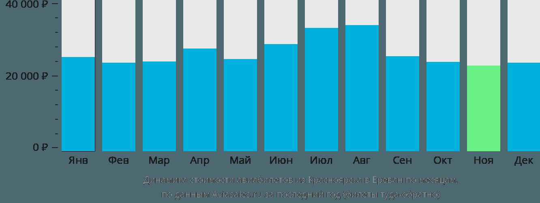 Динамика стоимости авиабилетов из Красноярска в Ереван по месяцам