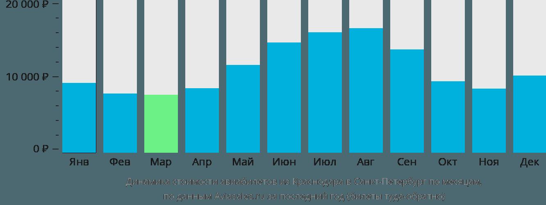 Динамика стоимости авиабилетов из Краснодара в Санкт-Петербург по месяцам