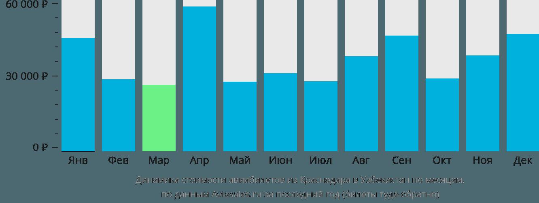 Динамика стоимости авиабилетов из Краснодара в Узбекистан по месяцам