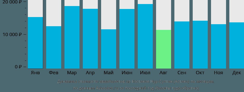Динамика стоимости авиабилетов из Костаная в Астану по месяцам