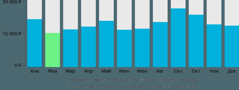 Динамика стоимости авиабилетов из Гянджи в Москву по месяцам