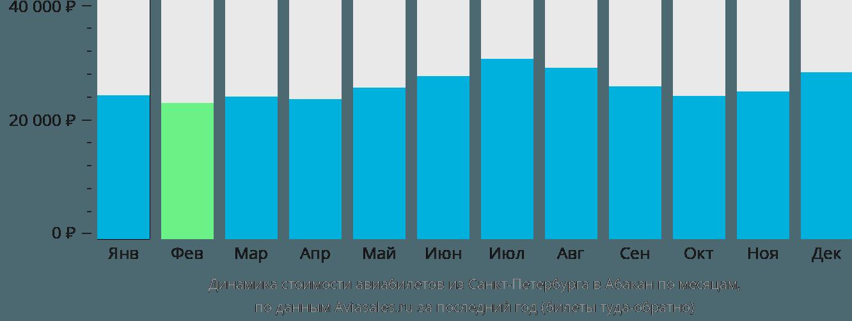 Динамика стоимости авиабилетов из Санкт-Петербурга в Абакан по месяцам