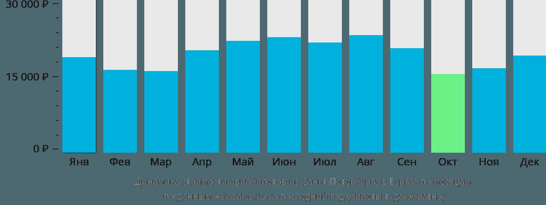 Динамика стоимости авиабилетов из Санкт-Петербурга в Бургас по месяцам