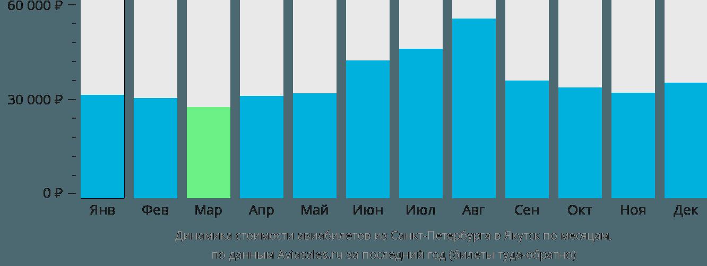 Динамика стоимости авиабилетов из Санкт-Петербурга в Якутск по месяцам