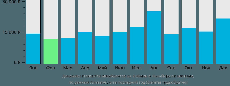 Динамика стоимости авиабилетов из Майами в Нью-Йорк по месяцам