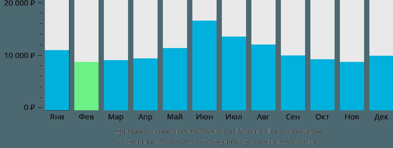 Динамика стоимости авиабилетов из Москвы в Ригу по месяцам