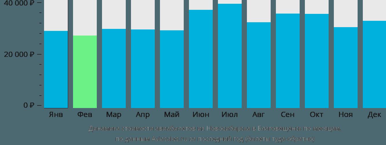 Динамика стоимости авиабилетов из Новосибирска в Благовещенск по месяцам