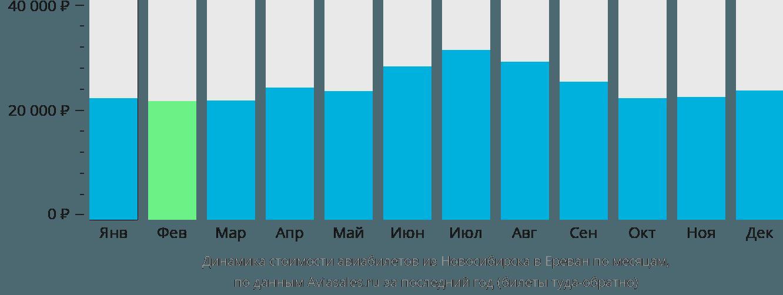 Динамика стоимости авиабилетов из Новосибирска в Ереван по месяцам