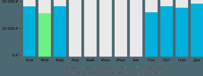 Динамика стоимости авиабилетов из Риги в Гоа по месяцам