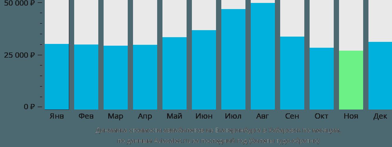 Динамика стоимости авиабилетов из Екатеринбурга в Хабаровск по месяцам