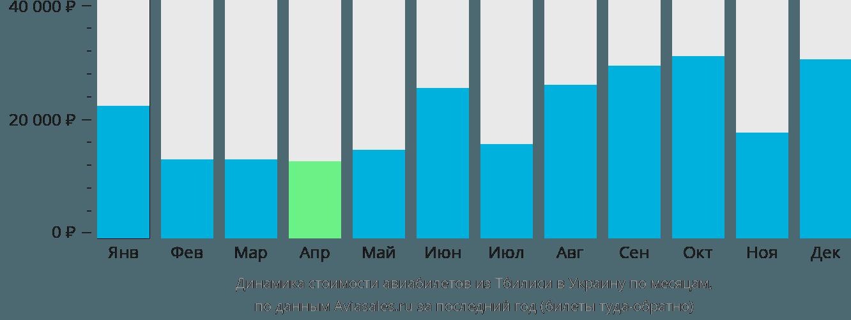 Динамика стоимости авиабилетов из Тбилиси в Украину по месяцам