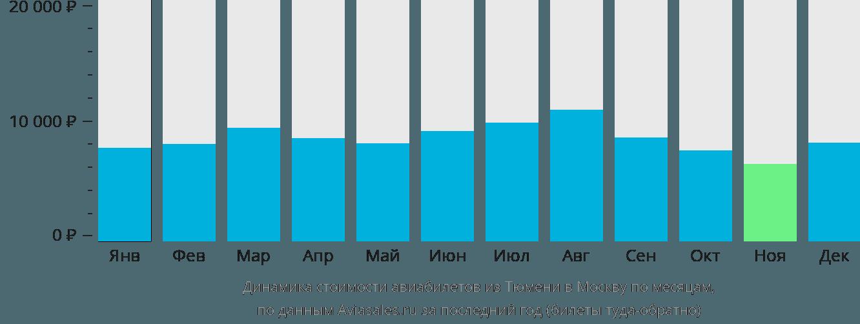 Динамика стоимости авиабилетов из Тюмени в Москву по месяцам