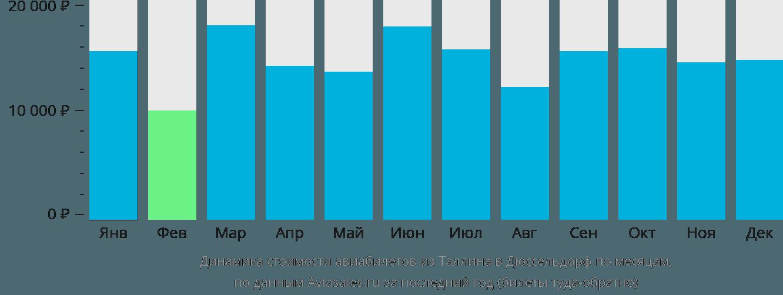 Динамика стоимости авиабилетов из Таллина в Дюссельдорф по месяцам
