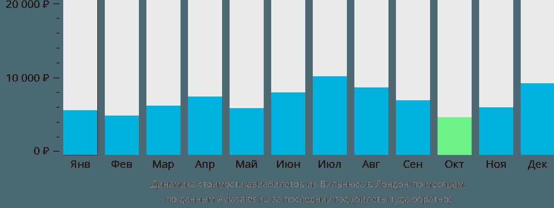 Динамика стоимости авиабилетов из Вильнюса в Лондон по месяцам